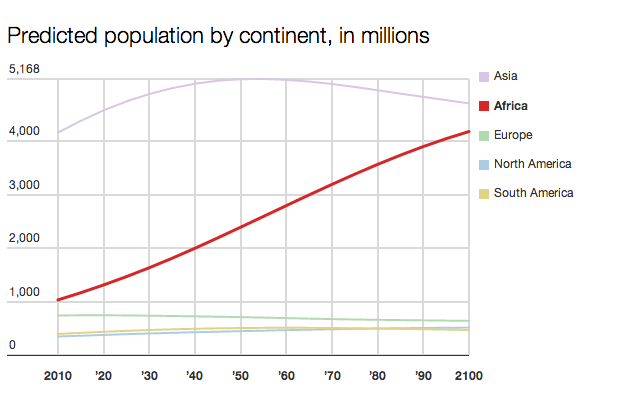 Predicted population by continent, NextBillion Health Care