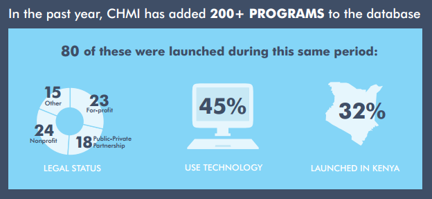A snapshot of CHMI's new programs