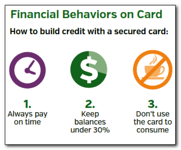 Financial Capability isn't Built in a Day: Can a secured credit card help entrepreneurs build credit and positive financial behaviors?