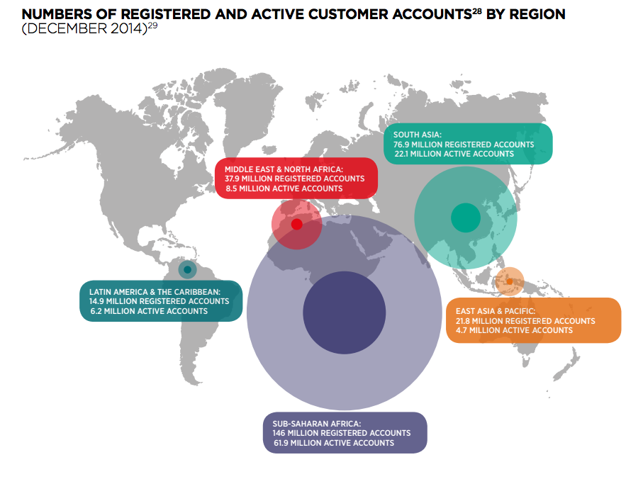 Following the (Mobile) Money: Services now available in 61 percent of developing markets, GSMA reports