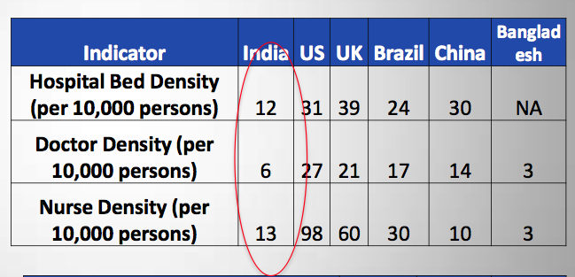 Hospital bed density analysis, India