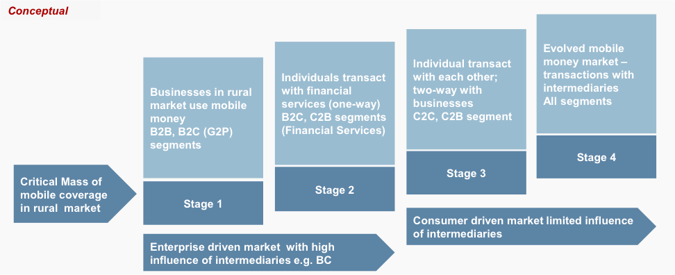Stage-wise strategy to roll-out mobile money services in rural market