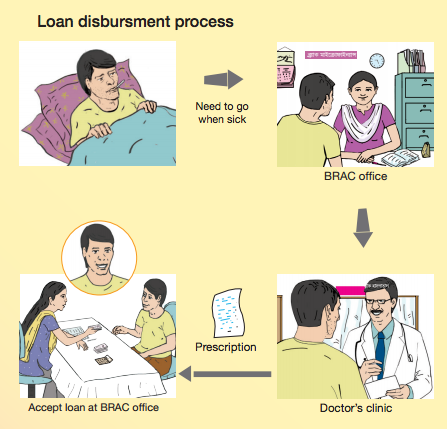 More Than Credit: Can microfinance also deliver affordable health care?
