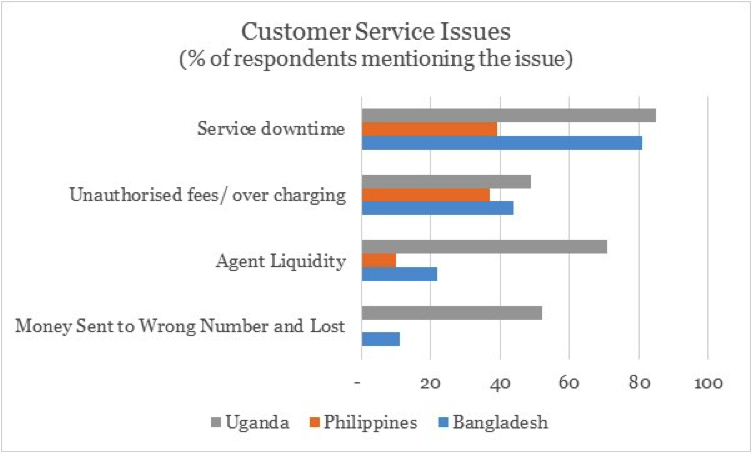Solving Customer Service Issues in Digital Finance: The can-do/must-do list