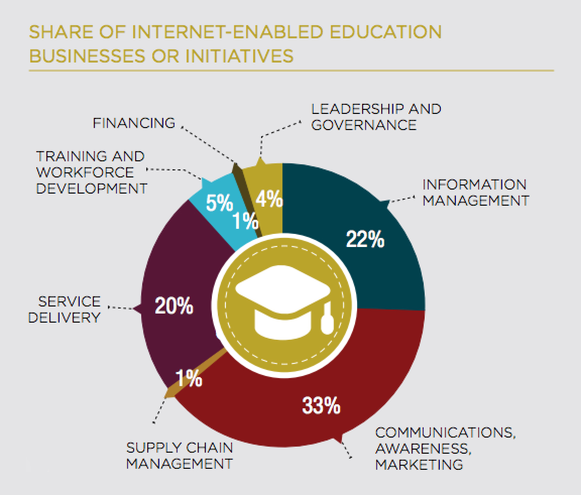 impact of ict on education in nigeria The use of information and communication technology (ict) is becoming an integral part of education in many parts of the globe nigeria is not left behind as ict gradually finds its way unto.