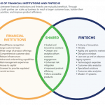 The 'Strange Bedfellows' Myth: How Fintechs and Financial Institutions Can Partner for Mutual Benefit – And Greater Financial Inclusion