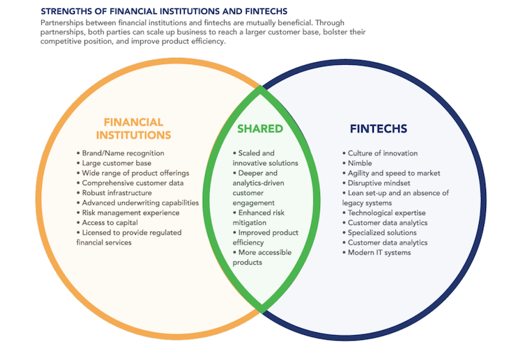 The 'Strange Bedfellows' Myth: How Fintechs and Financial Institutions Can Partner for Mutual Benefit-and Greater Financial Inclusion