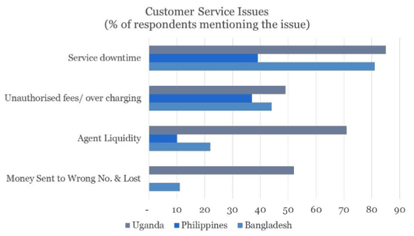 Chart 1, Sprinters vs. Limpers: Three Critical Success Factors for Digital Finance Deployments, on NextBillion.net.