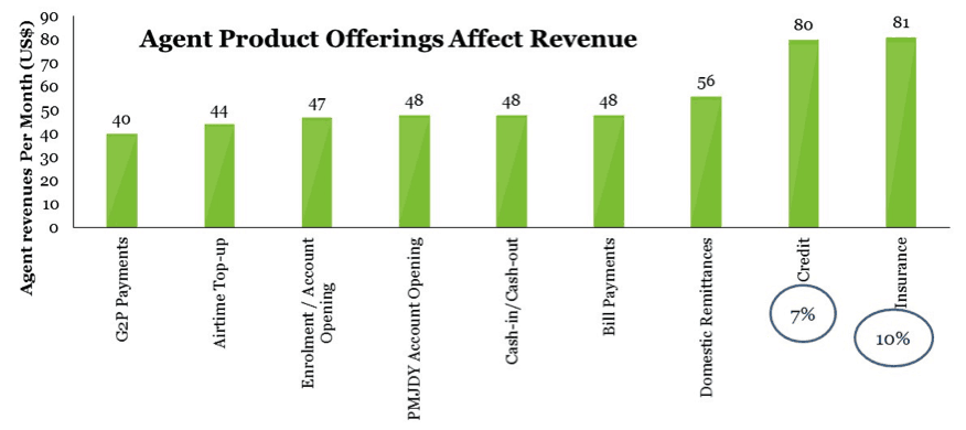 Chart 2, Sprinters vs. Limpers: Three Critical Success Factors for Digital Finance Deployments, on NextBillion.net.