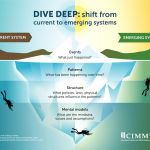 Below the Tip of the Iceberg: Why Systems Change is the Key to Scaling Innovations and Solving Development Challenges