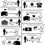 Nine Ways to Make Money in mHealth: The Top Value Propositions from a Study of 234 Projects in Emerging Markets