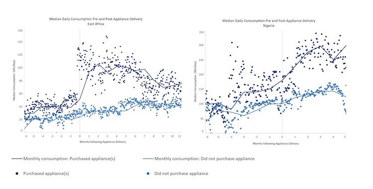 Low Energy Consumption = Unprofitable Mini-Grids  Is