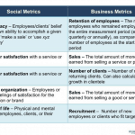 Here's How to Play Matchmaker to Social + Business Metrics 'Power Couples'