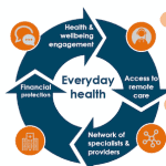 An Ironic Impact of COVID-19: Will the Pandemic Put Digital Health (Finally) on the Path to Reducing Health Inequalities at Scale in Emerging Markets?