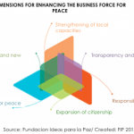 Post-conflict Colombia: A Crucial Time to Re-evaluate the Role of Inclusive Business