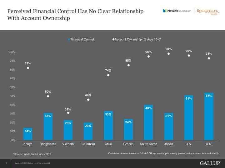 Bar chart comparing 10 countries on perceived financial control