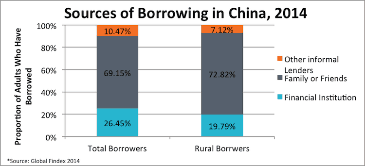 Sources of borrowing