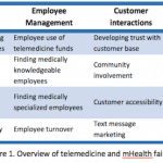 Failing to Scale: Fixing Common Missteps in mHealth Ventures