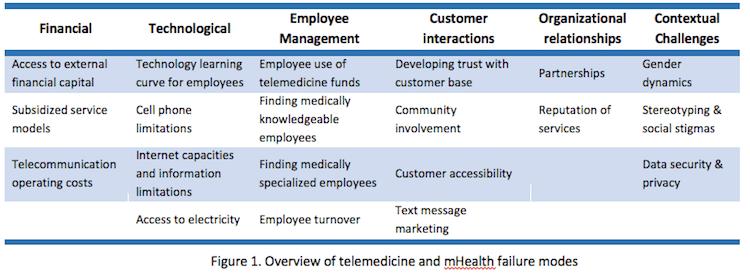 Telemedicine mHealth failure chart