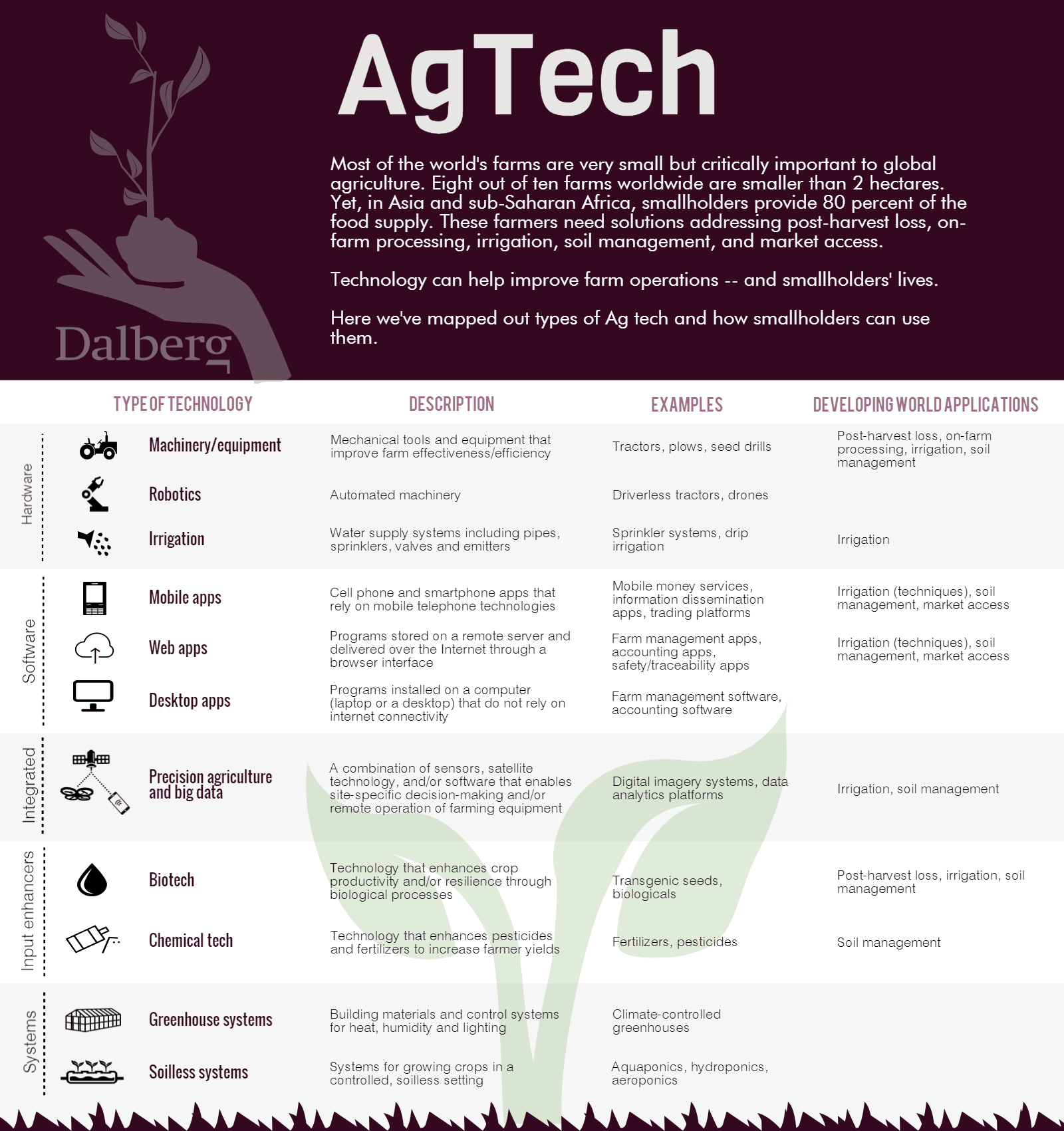 The AgTech Pedestal Problem: How to Bring Innovation Down to Earth