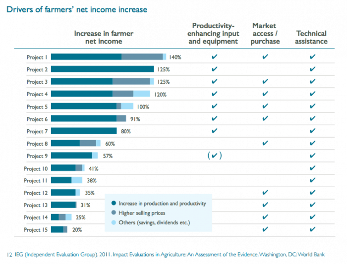 farmers.income.graphic