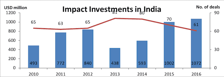 The End of a Debate?: India Highlights the Dominance of For-Profit Capital in Impact Investing