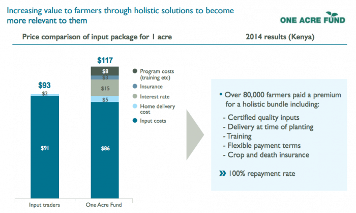 increasingvaluetofarmers.graphic.hystra