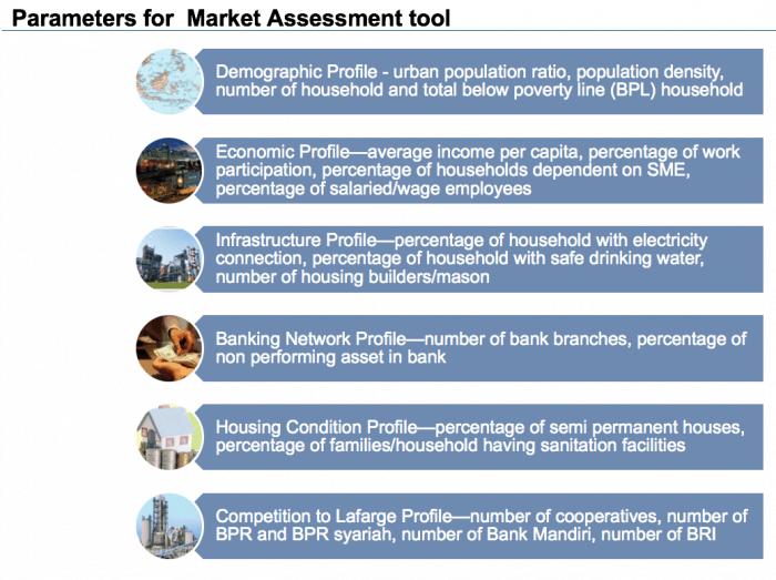 market.assess