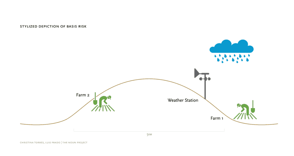 Making it Rain: The forecast on weather index insurance